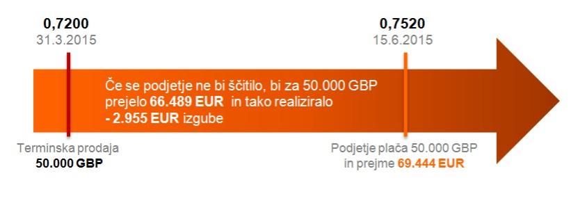 valutno tveganje 1